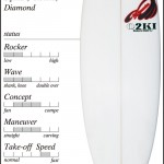 3Dimension surfboards Model SUNFISH 4 Movies !!